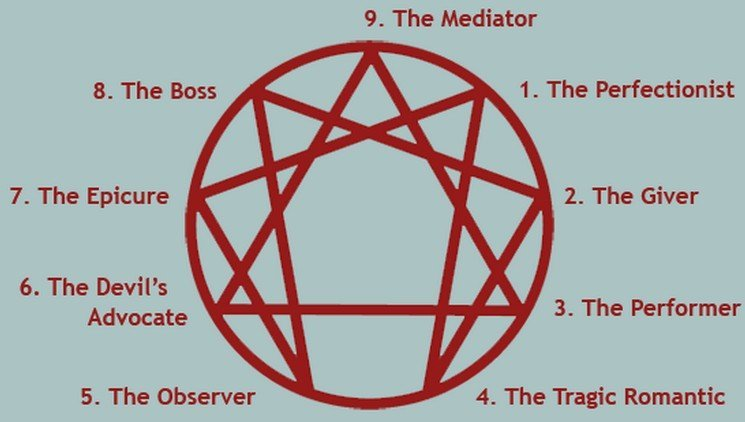 Create Story Characters Using the Enneagram