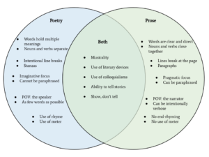 Poetry vs. Prose Venn Diagram