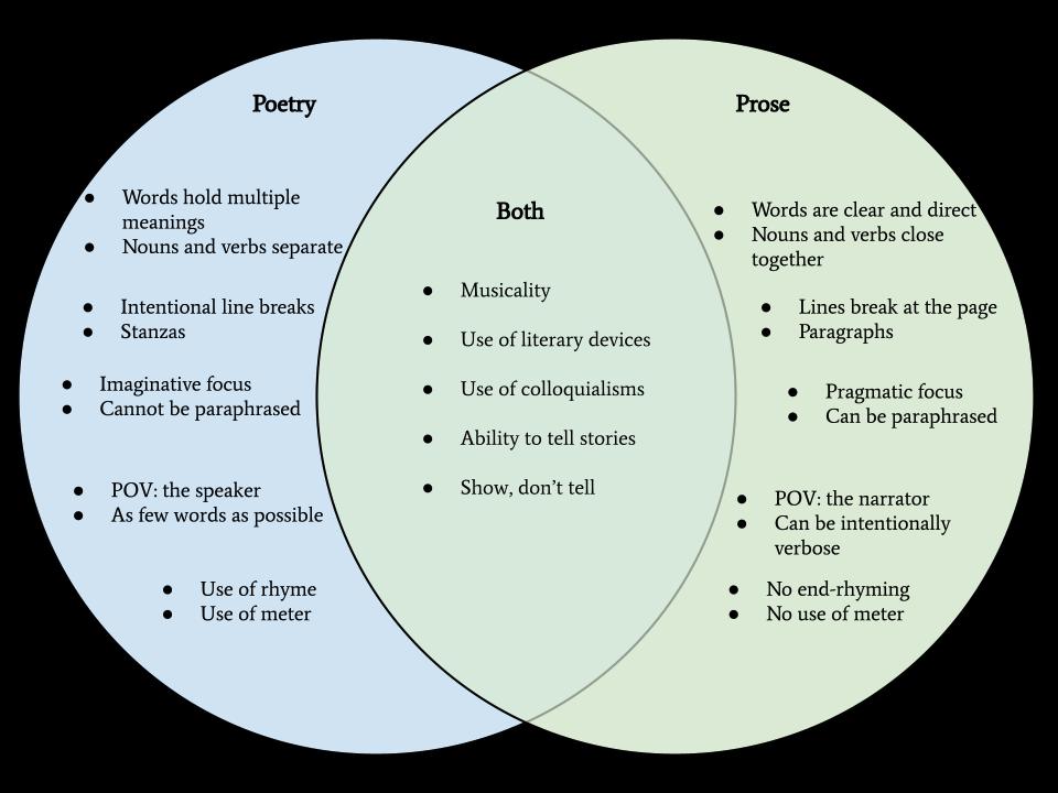 Poetry vs. Prose Venn Diagram