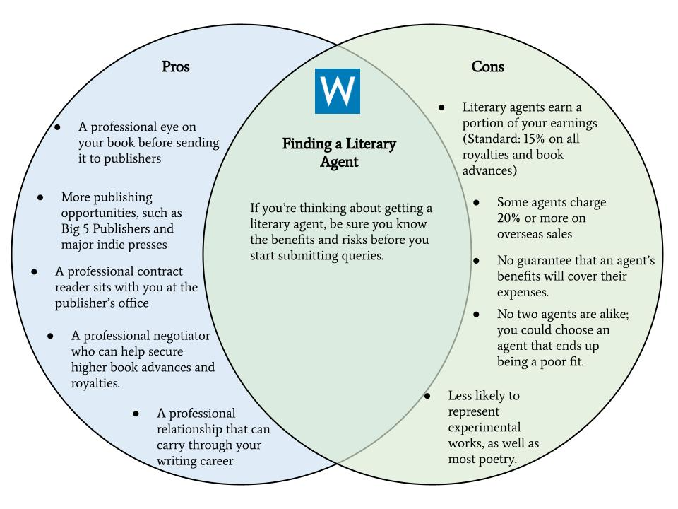 finding a literary agent venn diagram