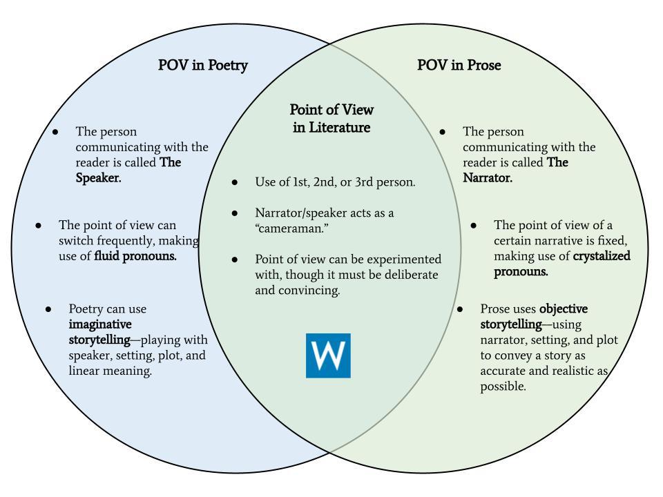 point of view in poetry venn diagram