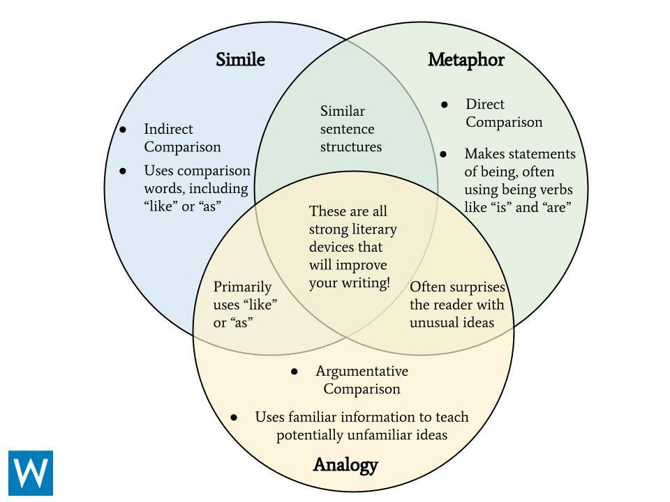 simile vs. metaphor vs. analogy venn diagram
