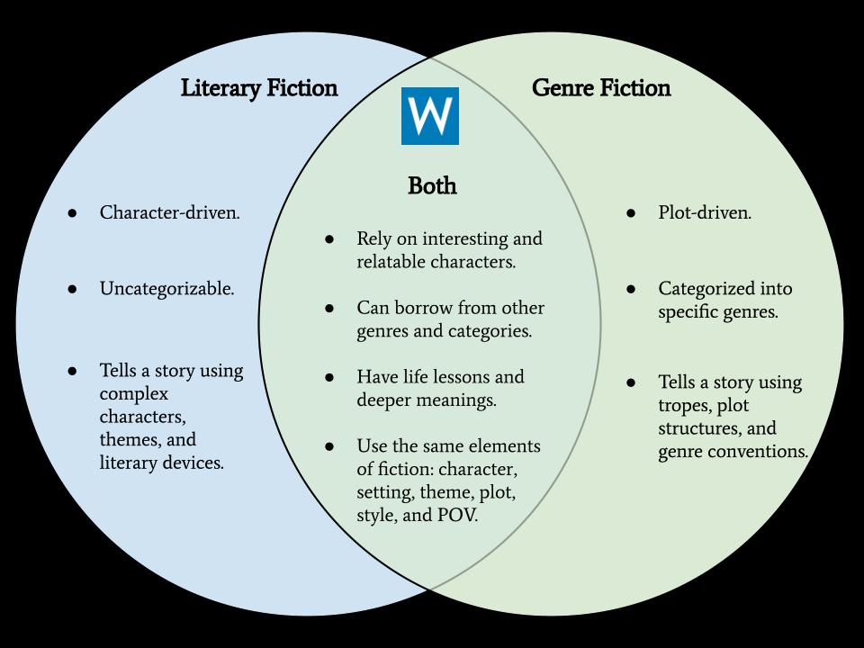 Literary Fiction vs. Genre Fiction Venn Diagram