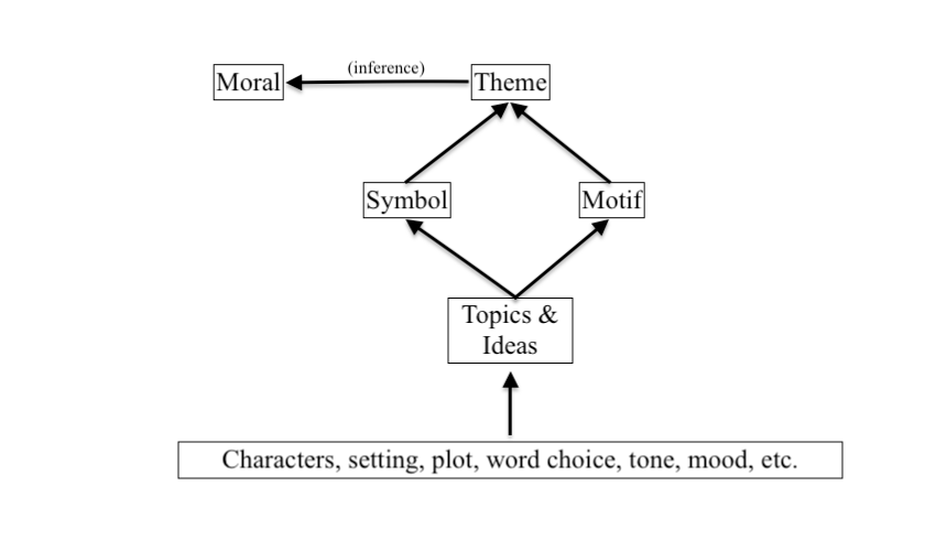 Theme of a story diagram